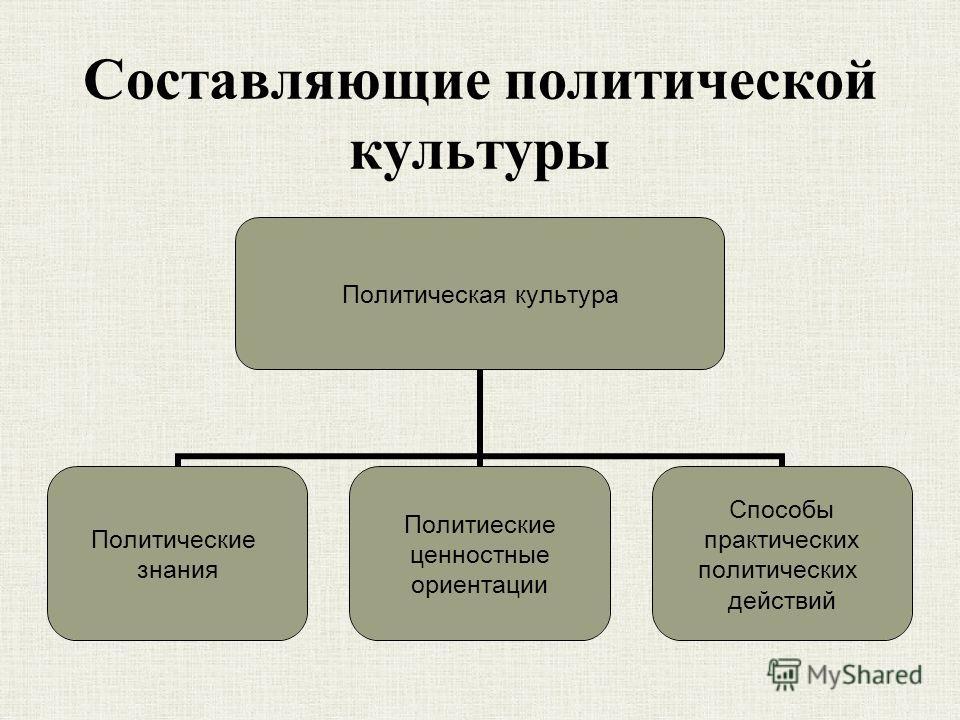 Составляющие политической культуры Политическая культура Политические знания Политиеские ценностные ориентации Способы практических политических действий