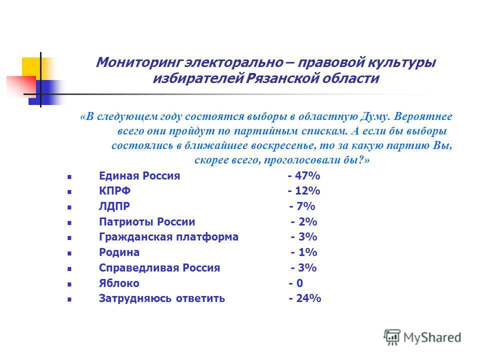 Мониторинг электорально – правовой культуры избирателей Рязанской области «В следующем году состоятся выборы в областную Думу. Вероятнее всего они пройдут по партийным спискам. А если бы выборы состоялись в ближайшее воскресенье, то за какую партию В