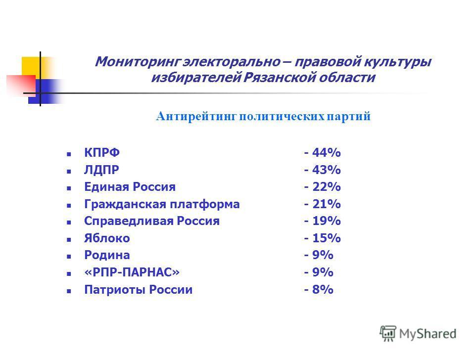 Мониторинг электорально – правовой культуры избирателей Рязанской области Антирейтинг политических партий КПРФ - 44% ЛДПР - 43% Единая Россия - 22% Гражданская платформа- 21% Справедливая Россия - 19% Яблоко - 15% Родина - 9% «РПР-ПАРНАС»- 9% Патриот