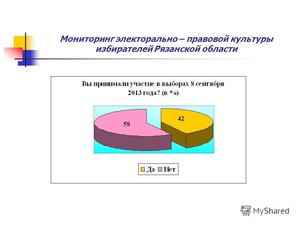 Мониторинг электорально – правовой культуры избирателей Рязанской области