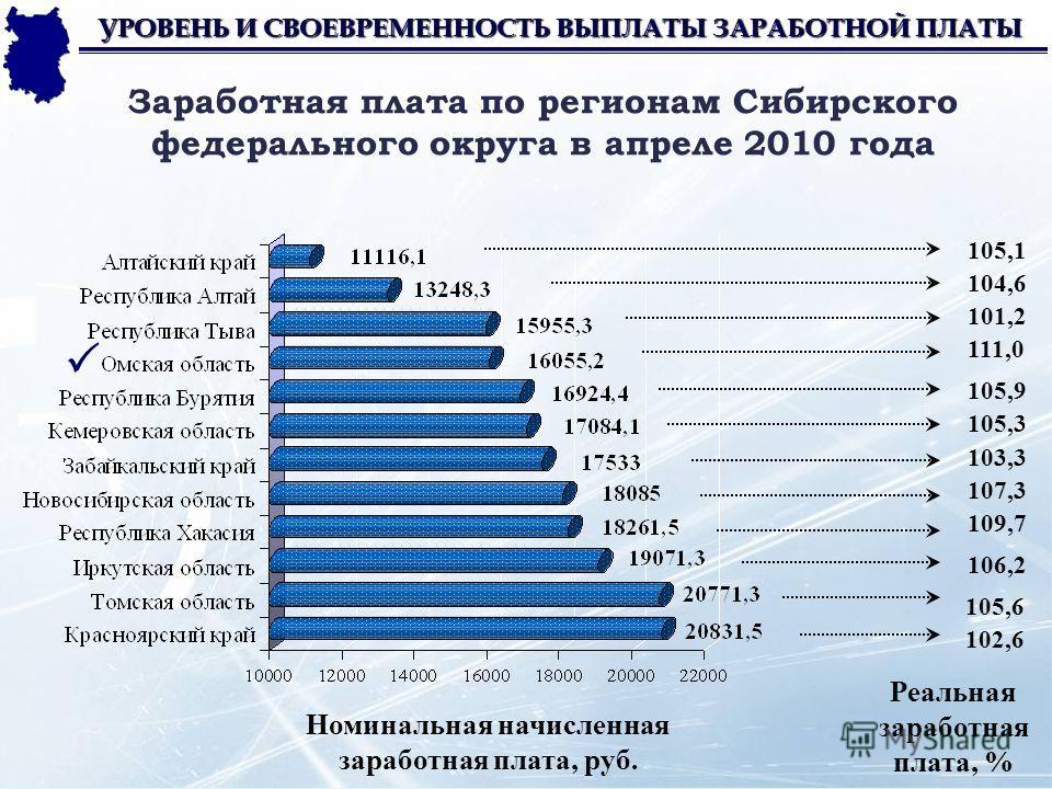 Заработная плата по регионам Сибирского федерального округа в апреле 2010 года УРОВЕНЬ И СВОЕВРЕМЕННОСТЬ ВЫПЛАТЫ ЗАРАБОТНОЙ ПЛАТЫ 105,1 107,3 109,7 105,6 106,2 102,6 101,2 104,6 105,9 105,3 103,3 111,0 Номинальная начисленная заработная плата, руб. Р