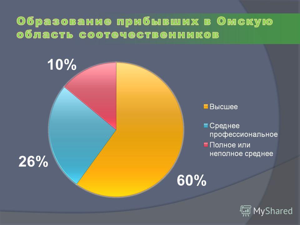 26% 60% 10%