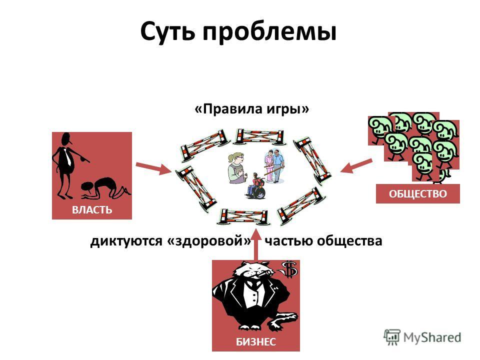 Суть проблемы ВЛАСТЬ БИЗНЕС ОБЩЕСТВО «Правила игры» диктуются «здоровой»частью общества