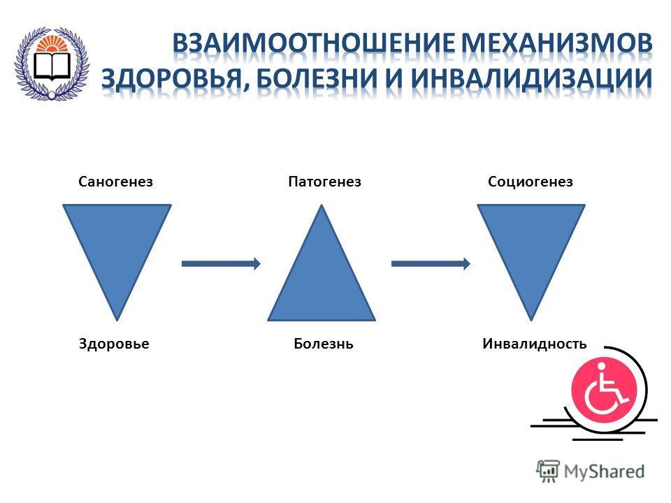 СоциогенезПатогенез БолезньИнвалидность Саногенез Здоровье