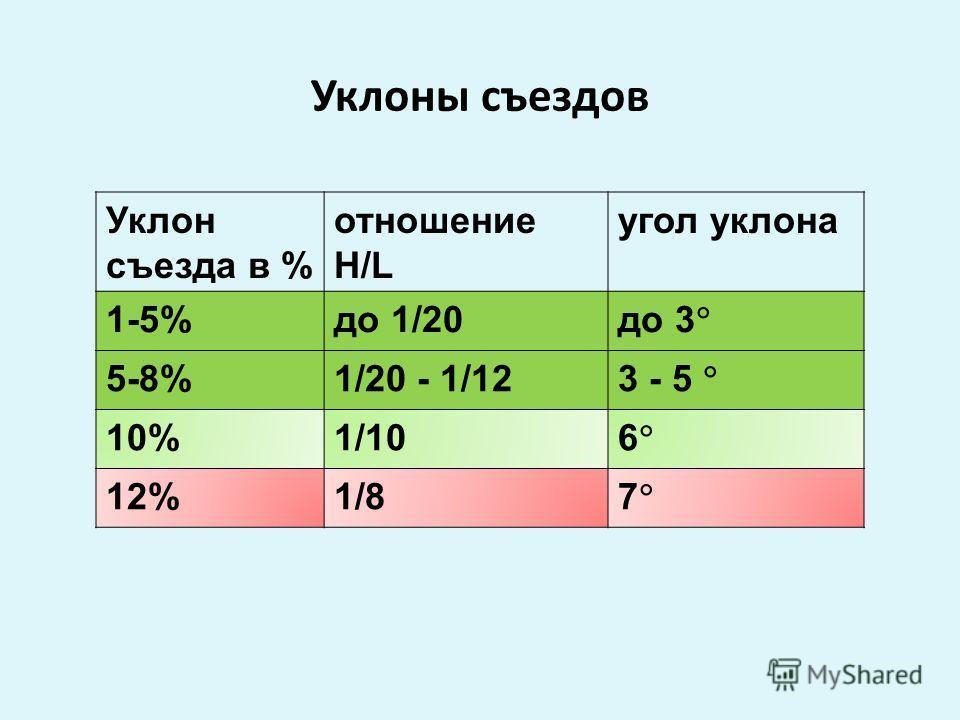 Уклоны съездов Уклон съезда в % отношение Н/L угол уклона 1-5%до 1/20 до 3 5-8%1/20 - 1/12 3 - 5 10%1/10 6 12%1/8 7
