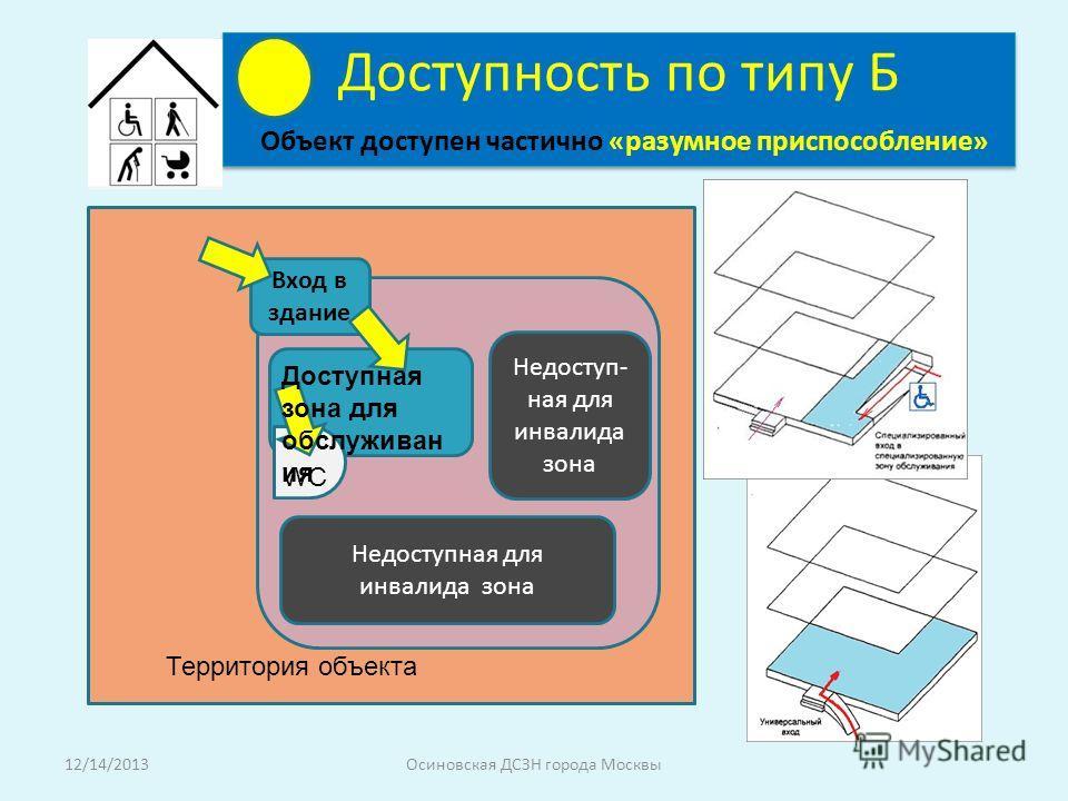 Доступность по типу Б Объект доступен частично «разумное приспособление» Вход в здание Территория объекта Доступная зона для обслуживан ия WC Недоступная для инвалида зона Недоступ- ная для инвалида зона 12/14/2013Осиновская ДСЗН города Москвы