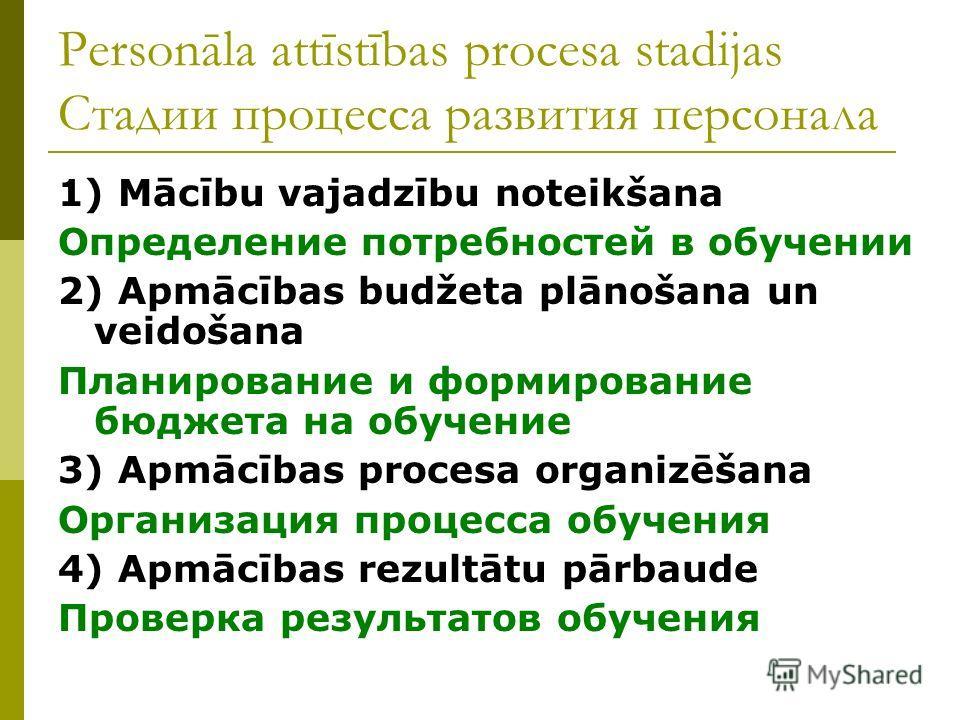 Personāla attīstības procesa stadijas Стадии процесса развития персонала 1) Mācību vajadzību noteikšana Определение потребностей в обучении 2) Apmācības budžeta plānošana un veidošana Планирование и формирование бюджета на обучение 3) Apmācības proce