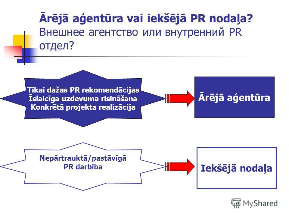 Ārējā aģentūra vai iekšējā PR nodaļa? Внешнее агентство или внутренний PR отдел? Tikai dažas PR rekomendācijas Īslaicīga uzdevuma risināšana Konkrētā projekta realizācija Ārējā aģentūra Nepārtrauktā/pastāvīgā PR darbība Iekšējā nodaļa