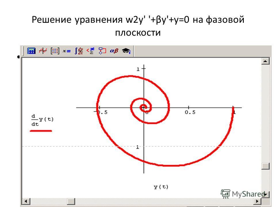 Решение уравнения w2у' '+βу'+у=0 на фазовой плоскости.