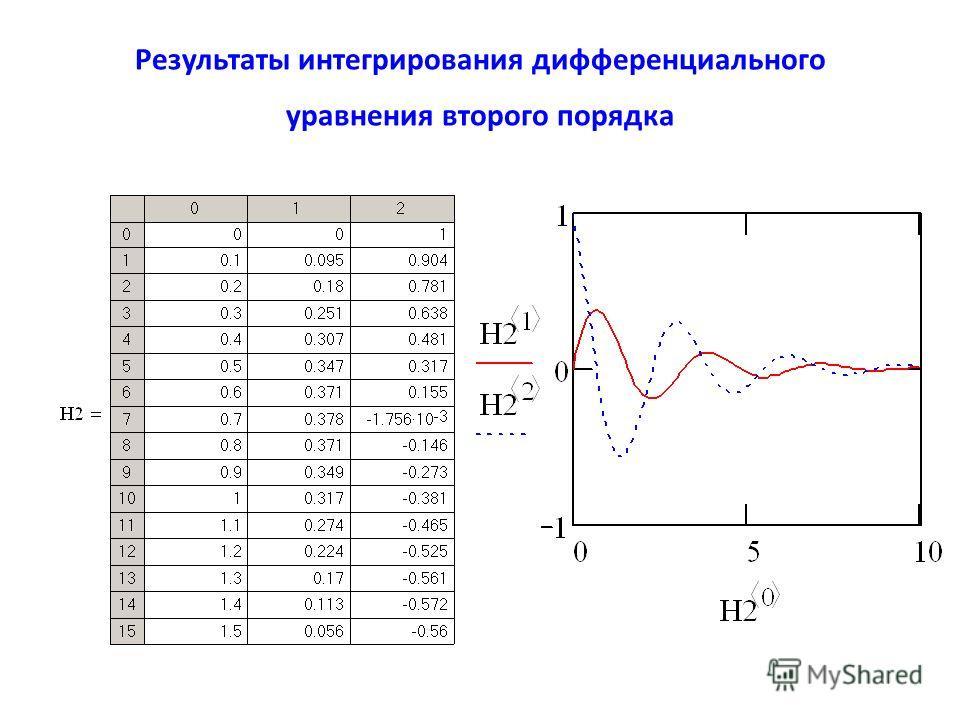 Результаты интегрирования дифференциального уравнения второго порядка
