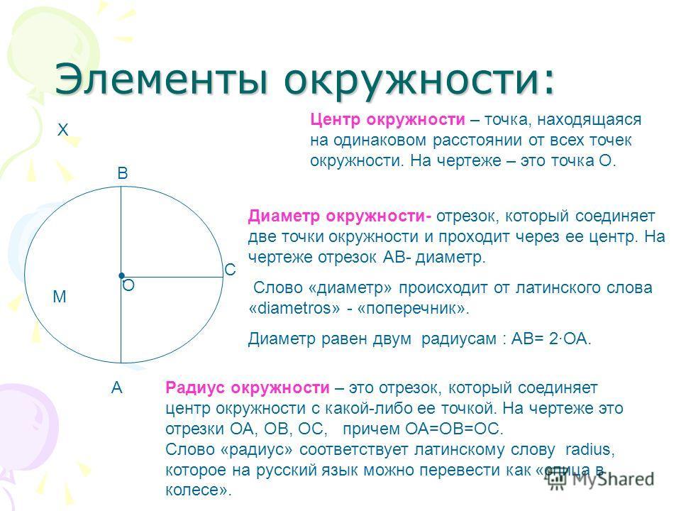 Элементы окружности: О А В С М Х Центр окружности – точка, находящаяся на одинаковом расстоянии от всех точек окружности. На чертеже – это точка О. Радиус окружности – это отрезок, который соединяет центр окружности с какой-либо ее точкой. На чертеже