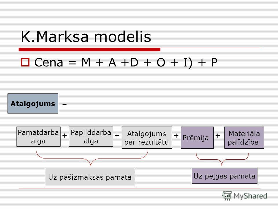 K.Marksa modelis Cena = M + A +D + O + I) + P Atalgojums = ++ Pamatdarba alga Papilddarba alga Atalgojums par rezultātu Prēmija Materiāla palīdzība ++ Uz pašizmaksas pamata Uz peļņas pamata