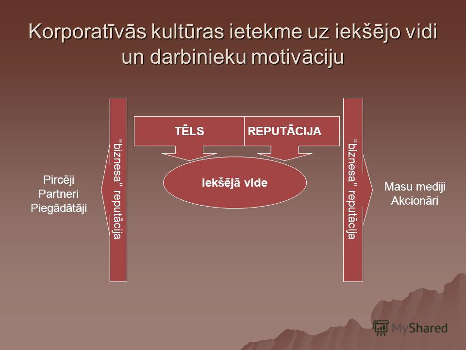 Korporatīvās kultūras ietekme uz iekšējo vidi un darbinieku motivāciju Iekšējā vide REPUTĀCIJATĒLS biznesa reputācija Pircēji Partneri Piegādātāji Masu mediji Akcionāri