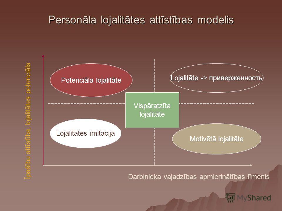 Personāla lojalitātes attīstības modelis Īpašību attīstība, lojalitātes potenciāls Darbinieka vajadzības apmierinātības līmenis Lojalitātes imitācija Lojalitāte -> приверженность Motivētā lojalitāte Potenciāla lojalitāte Vispāratzīta lojalitāte