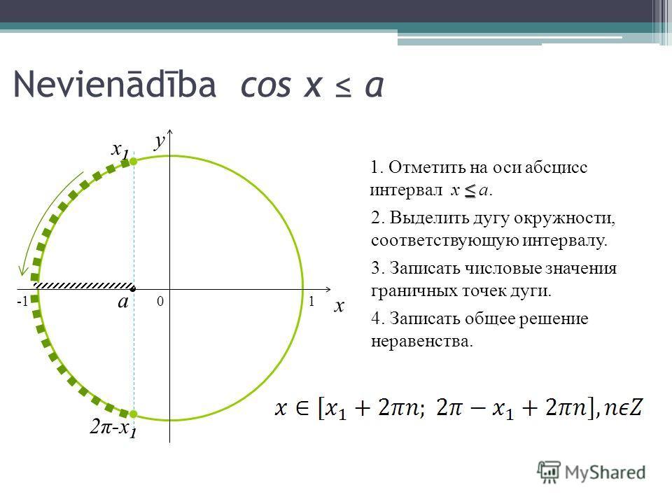 Nevienādība cos x a 0 x y 1. Отметить на оси абсцисс интервал x a.a. 2. Выделить дугу окружности, соответствующую интервалу. 3. Записать числовые значения граничных точек дуги. 4. Записать общее решение неравенства. a x1x1 2π-x12π-x1 1
