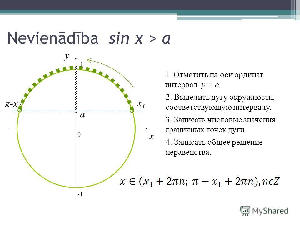 Nevienādība sin x > a 0 x y 1. Отметить на оси ординат интервал y > a.a. 2. Выделить дугу окружности, соответствующую интервалу. 3. Записать числовые значения граничных точек дуги. 4. Записать общее решение неравенства. a x1x1 π-x1π-x1 1