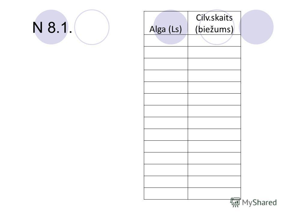 N 8.1. Alga (Ls) Cilv.skaits (biežums)
