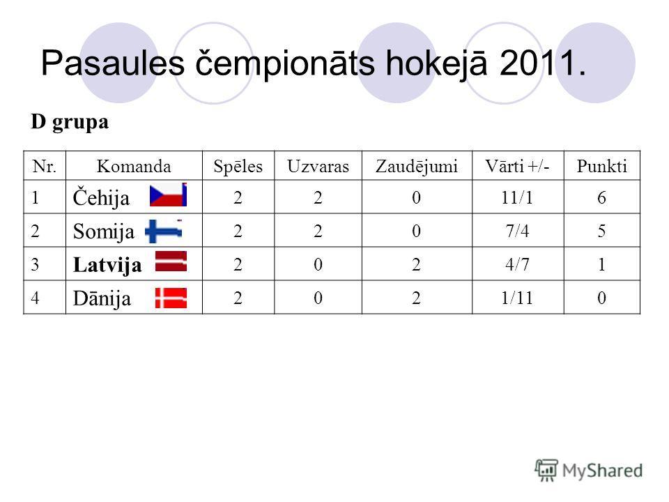 Pasaules čempionāts hokejā 2011. D grupa Nr.KomandaSpēlesUzvarasZaudējumiVārti +/-Punkti 1 Čehija 22011/16 2 Somija 2207/45 3 Latvija 2024/71 4 Dānija 2021/110