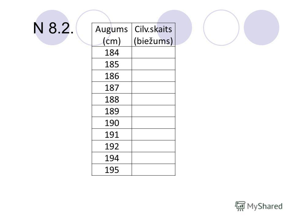 N 8.2. Augums (cm) Cilv.skaits (biežums) 184 185 186 187 188 189 190 191 192 194 195