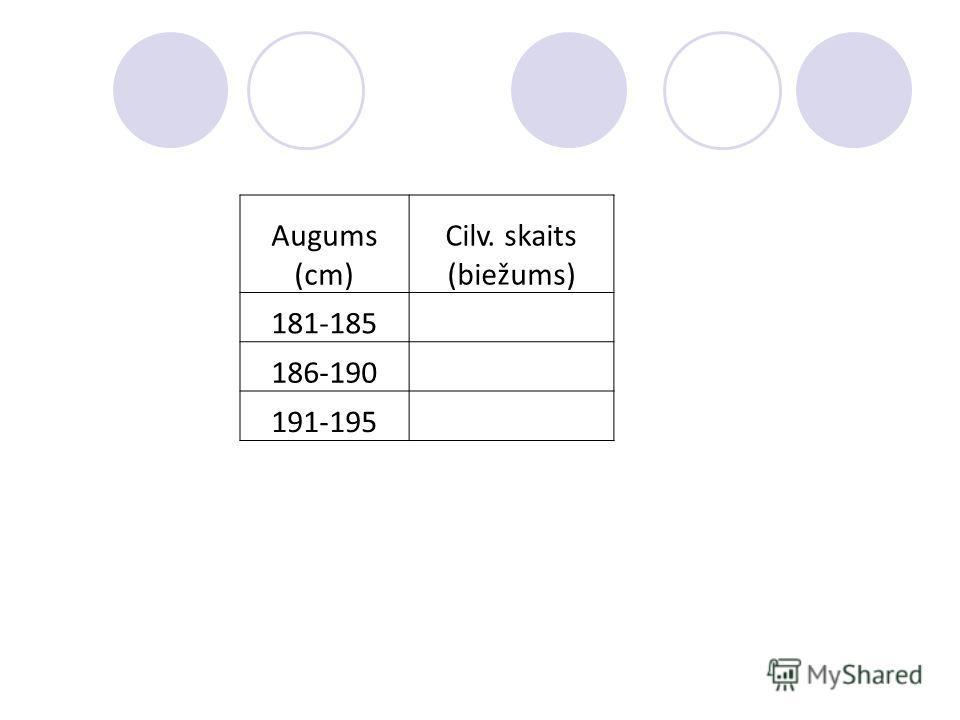 Augums (cm) Cilv. skaits (biežums) 181-185 186-190 191-195