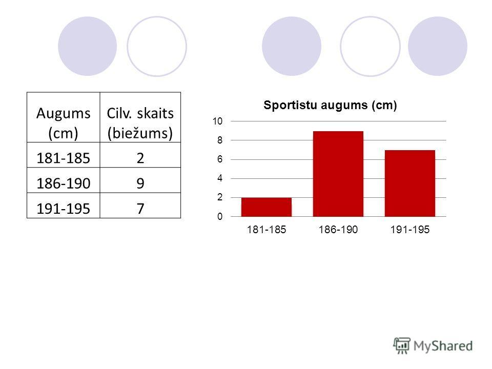 Augums (cm) Cilv. skaits (biežums) 181-1852 186-1909 191-1957