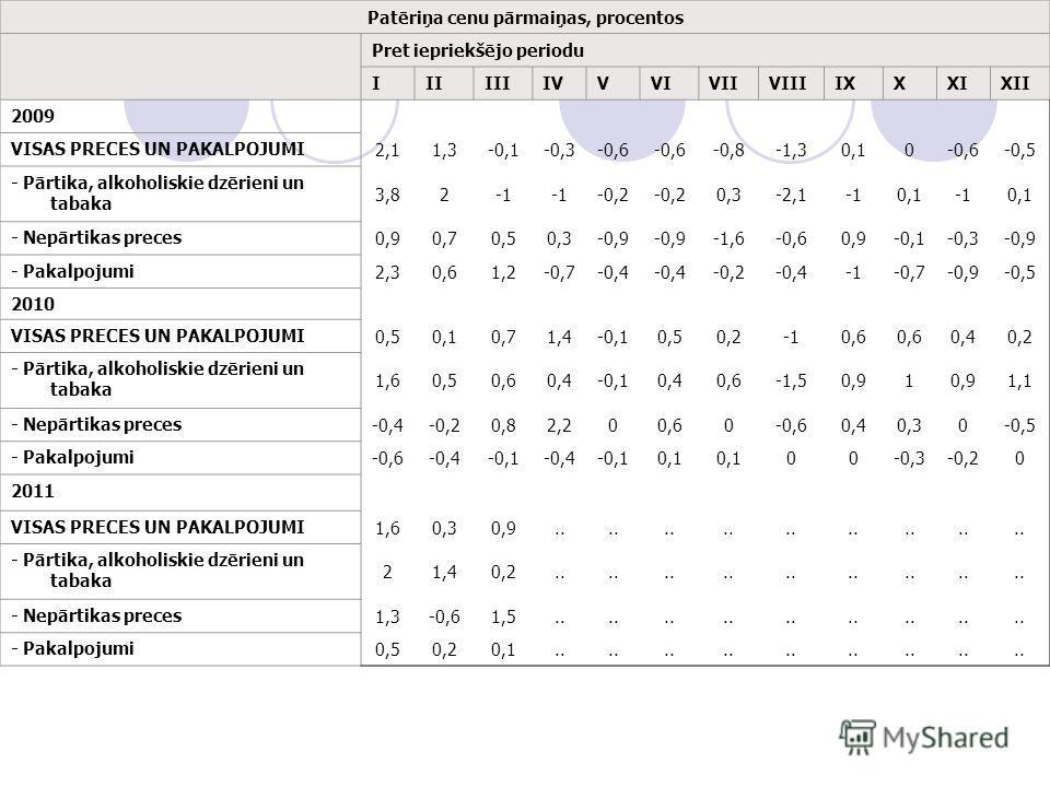 Patēriņa cenu pārmaiņas, procentos Pret iepriekšējo periodu IIIIIIIVVVIVIIVIIIIXXXIXII 2009 VISAS PRECES UN PAKALPOJUMI 2,11,3-0,1-0,3-0,6 -0,8-1,30,10-0,6-0,5 - Pārtika, alkoholiskie dzērieni un tabaka 3,82 -0,2 0,3-2,10,10,1 - Nepārtikas preces 0,9