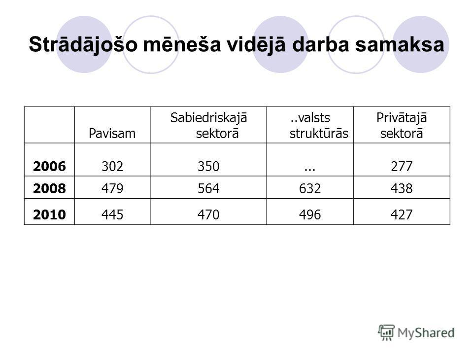 Strādājošo mēneša vidējā darba samaksa Pavisam Sabiedriskajā sektorā..valsts struktūrās Privātajā sektorā 2006302350...277 2008479564632438 2010445470496427