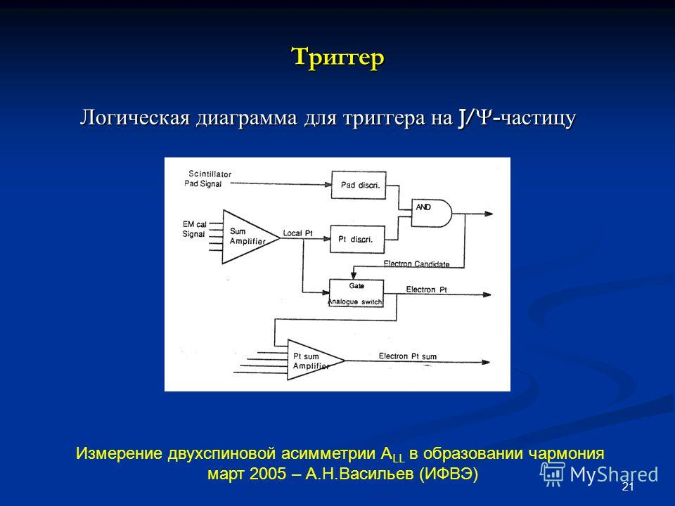 21 Триггер Логическая диаграмма для триггера на J/ - частицу Логическая диаграмма для триггера на J/ - частицу Измерение двухспиновой асимметрии А LL в образовании чармония март 2005 – А.Н.Васильев (ИФВЭ)