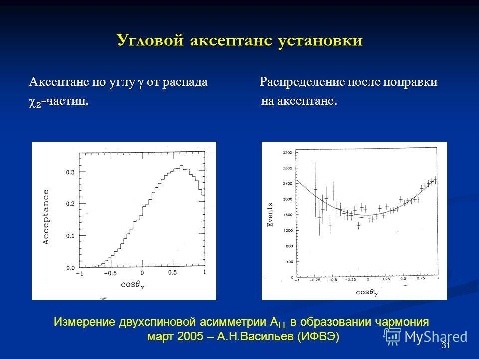 31 Угловой аксептанс установки Аксептанс по углу от распада Распределение после поправки 2 - частиц. на аксептанс. 2 - частиц. на аксептанс. Измерение двухспиновой асимметрии А LL в образовании чармония март 2005 – А.Н.Васильев (ИФВЭ)