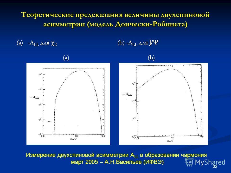 32 Теоретические предсказания величины двухспиновой асимметрии (модель Дончески-Робинета) (a) -A LL для 2 (b) -A LL для J/ (a) -A LL для 2 (b) -A LL для J/ (a) (b) (a) (b) Измерение двухспиновой асимметрии А LL в образовании чармония март 2005 – А.Н.