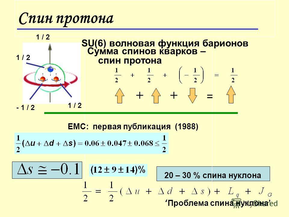Спин протона Сумма спинов кварков – спин протона ++ SU(6) волновая функция барионов 1 / 2 - 1 / 2 1 / 2 EMC: первая публикация (1988) 20 – 30 % спина нуклона = Проблема спина нуклона