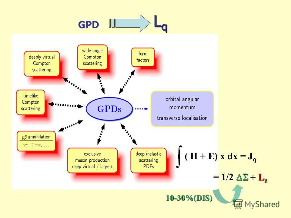 Lq Lq Lq Lq GPD 10-30%(DIS) J q ( H + E) x dx = J q = 1/2 L z