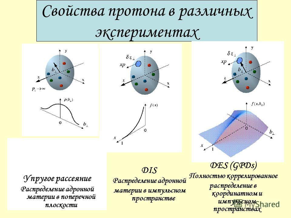 Свойства протона в различных экспериментах Упругое рассеяние Распределение адронной материи в поперечной плоскости DIS Распределение адронной материи в импульсном пространстве DES (GPDs) Полностью коррелированное распределение в координатном и импуль