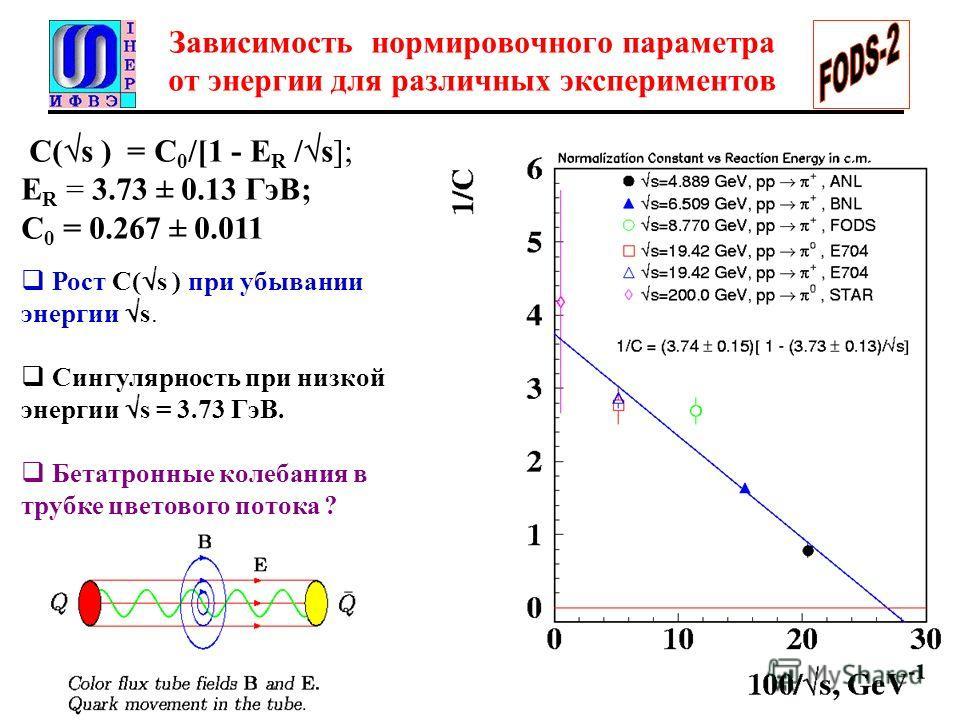 Зависимость нормировочного параметра от энергии для различных экспериментов C( s ) = C 0 /[1 - E R / s]; E R = 3.73 ± 0.13 ГэВ; C 0 = 0.267 ± 0.011 Рост C( s ) при убывании энергии s. Сингулярность при низкой энергии s = 3.73 ГэВ. Бетатронные колебан