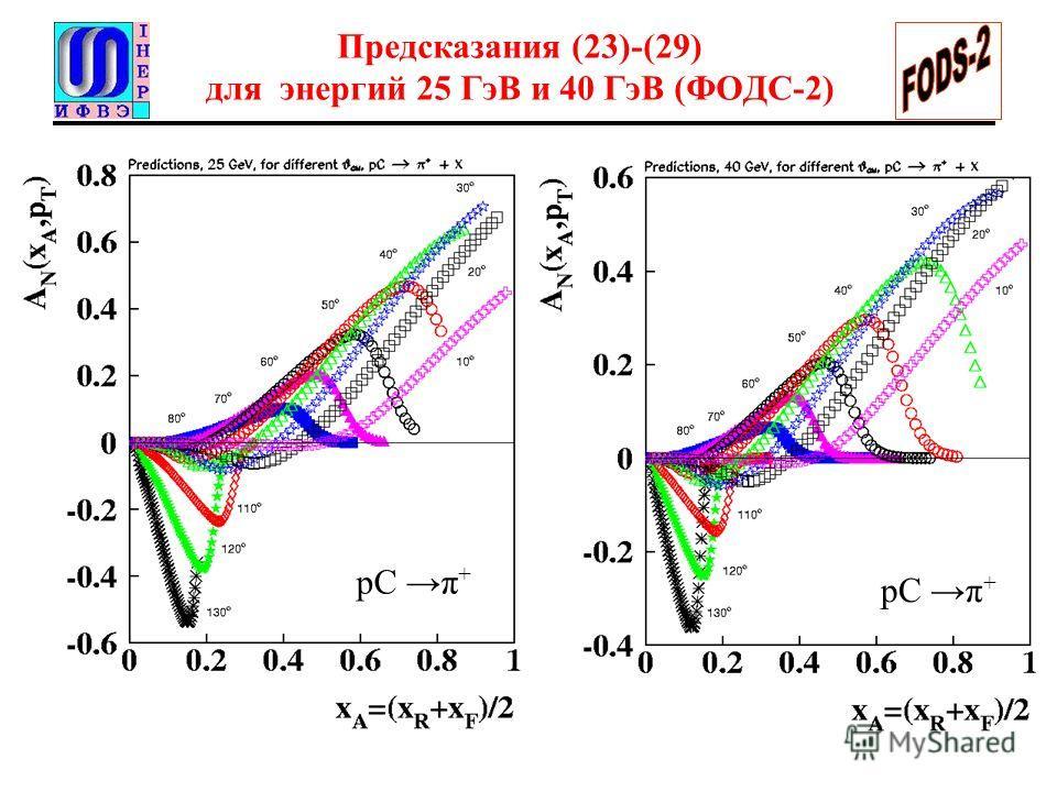 Предсказания (23)-(29) для энергий 25 ГэВ и 40 ГэВ (ФОДС-2) pC π +