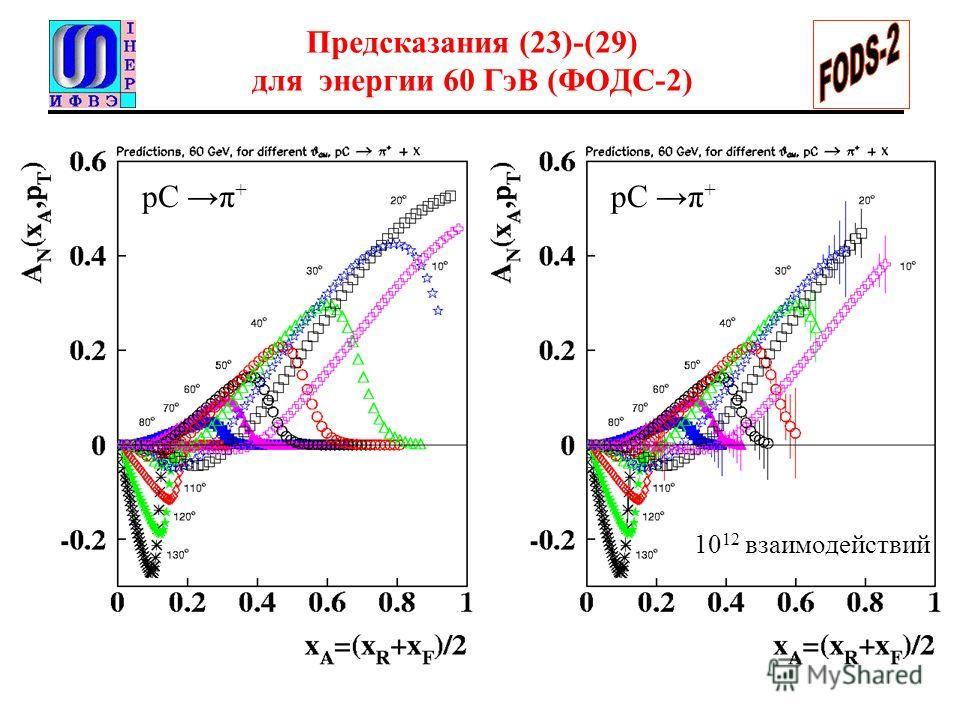 Предсказания (23)-(29) для энергии 60 ГэВ (ФОДС-2) 10 12 взаимодействий pC π +