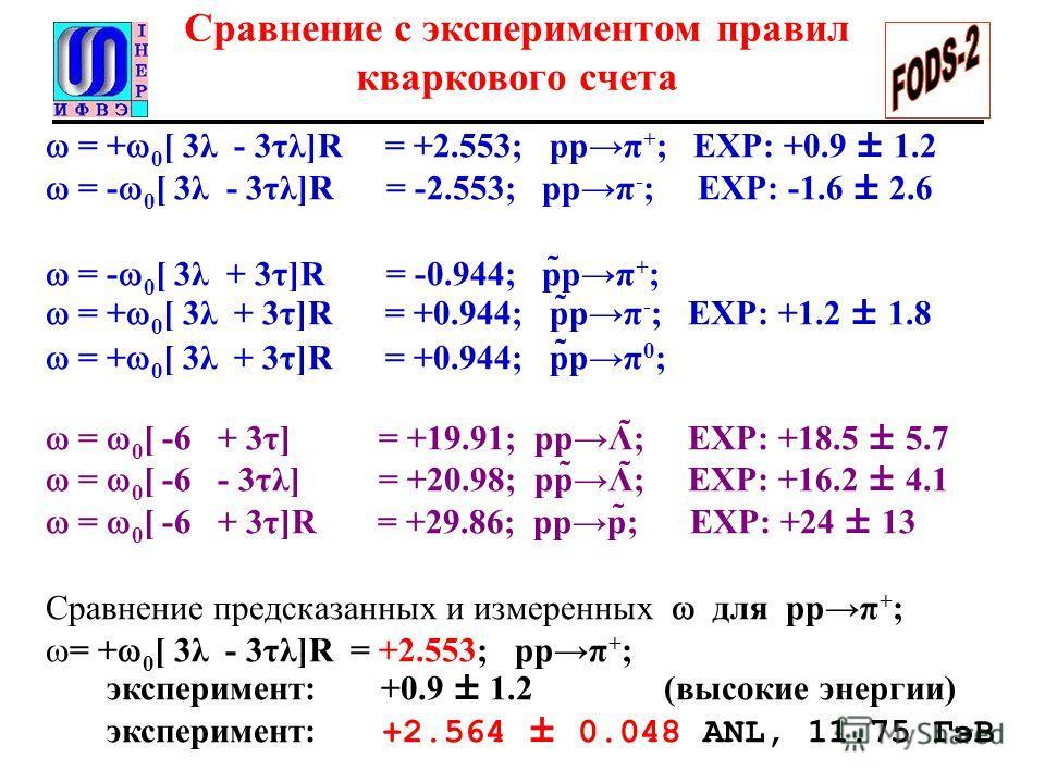 Сравнение с экспериментом правил кваркового счета = + 0 [ 3λ - 3τλ]R = +2.553; ppπ + ; EXP: +0.9 ± 1.2 = - 0 [ 3λ - 3τλ]R = -2.553; ppπ - ; EXP: -1.6 ± 2.6 = - 0 [ 3λ + 3τ]R = -0.944; p̃pπ + ; = + 0 [ 3λ + 3τ]R = +0.944; p̃pπ - ; EXP: +1.2 ± 1.8 = +