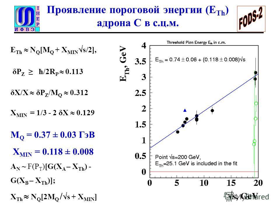 Проявление пороговой энергии (E Th ) адрона С в с.ц.м. E Th N Q [M Q + X MIN s/2], δP Z ħ/2R P 0.113 δX/X δP Z /M Q 0.312 X MIN = 1/3 - 2 δX 0.129 M Q = 0.37 ± 0.03 ГэВ X MIN = 0.118 ± 0.008 A N ~ F(P T )[G(X A – X Th ) - G(X B – X Th )]; X Th N Q [2