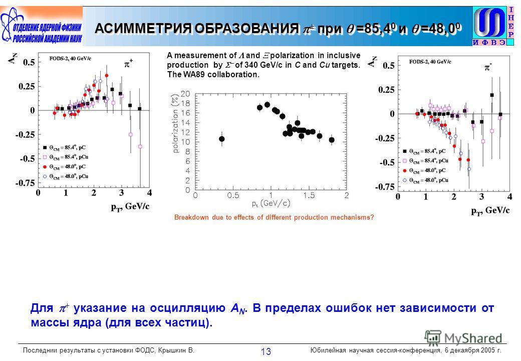 Последнии результаты с установки ФОДС, Крышкин В.Юбилейная научная сессия-конференция, 6 декаября 2005 г. 13 АСИММЕТРИЯ ОБРАЗОВАНИЯ ± при =85,4 0 и =48,0 0 Для + указание на осцилляцию А N. В пределах ошибок нет зависимости от массы ядра (для всех ча