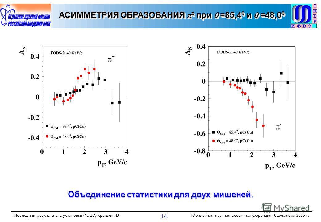 Последнии результаты с установки ФОДС, Крышкин В.Юбилейная научная сессия-конференция, 6 декаября 2005 г. 14 АСИММЕТРИЯ ОБРАЗОВАНИЯ ± при =85,4 0 и =48,0 0 Объединение статистики для двух мишеней.