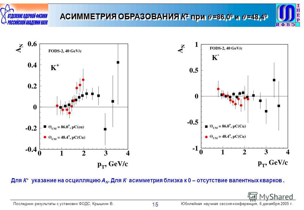 Последнии результаты с установки ФОДС, Крышкин В.Юбилейная научная сессия-конференция, 6 декаября 2005 г. 15 АСИММЕТРИЯ ОБРАЗОВАНИЯ К ± при =86,0 0 и =48,4 0 Для К + указание на осцилляцию А N. Для К - асимметрия близка к 0 – отсутствие валентных ква