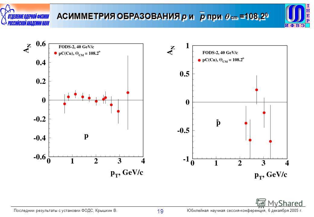 Последнии результаты с установки ФОДС, Крышкин В.Юбилейная научная сессия-конференция, 6 декаября 2005 г. 19 АСИММЕТРИЯ ОБРАЗОВАНИЯ р и р при cm =108,2 0
