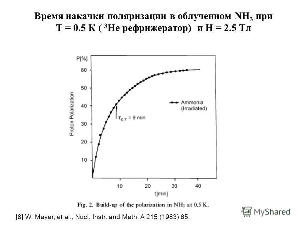 Время накачки поляризации в облученном NH 3 при Т = 0.5 К ( 3 Не рефрижератор) и Н = 2.5 Тл [8] W. Meyer, et al., Nucl. Instr. and Meth. A 215 (1983) 65.