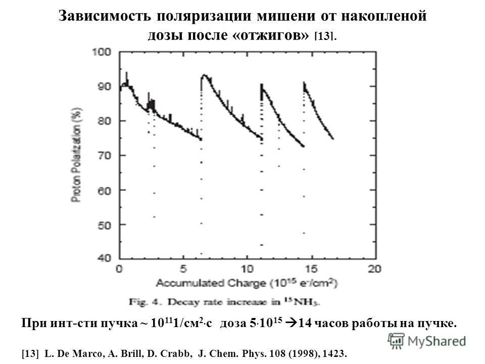 Зависимость поляризации мишени от накопленой дозы после «отжигов» [13]. При инт-сти пучка ~ 10 11 1/см 2. с доза 5. 10 15 14 часов работы на пучке. [13] L. De Marco, A. Brill, D. Crabb, J. Chem. Phys. 108 (1998), 1423.