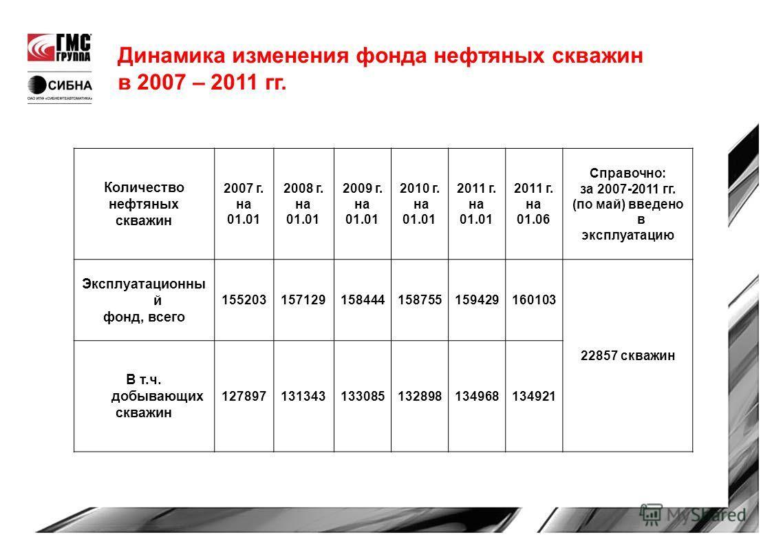Динамика изменения фонда нефтяных скважин в 2007 – 2011 гг. Количество нефтяных скважин 2007 г. на 01.01 2008 г. на 01.01 2009 г. на 01.01 2010 г. на 01.01 2011 г. на 01.01 2011 г. на 01.06 Справочно: за 2007-2011 гг. (по май) введено в эксплуатацию