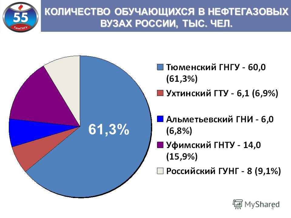 4 КОЛИЧЕСТВО ОБУЧАЮЩИХСЯ В НЕФТЕГАЗОВЫХ ВУЗАХ РОССИИ, ТЫС. ЧЕЛ. 61,3%
