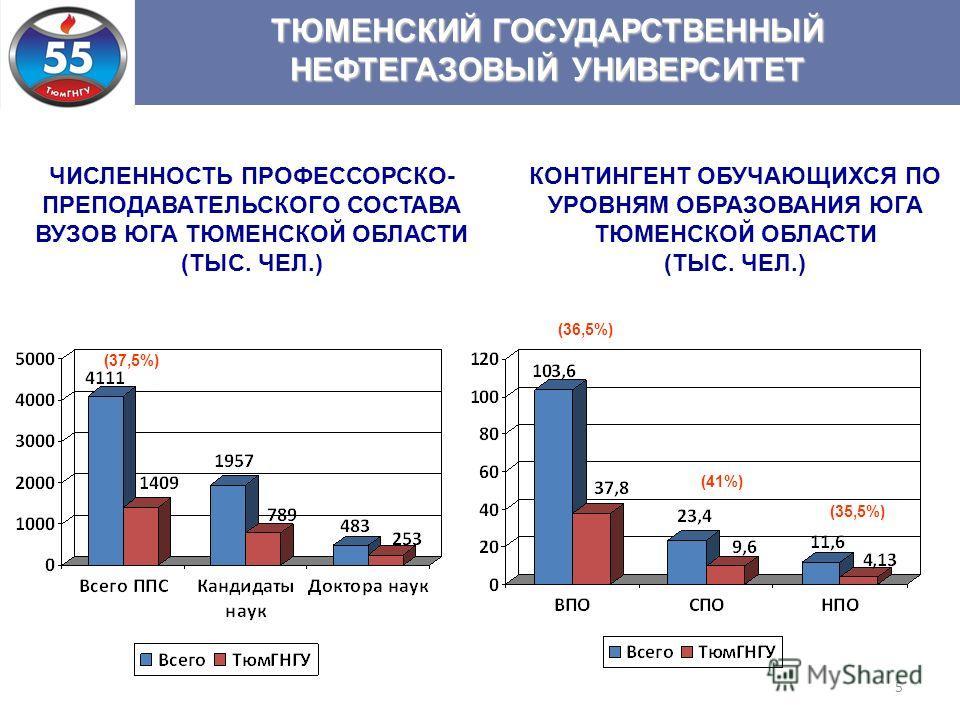 5 ТЮМЕНСКИЙ ГОСУДАРСТВЕННЫЙ НЕФТЕГАЗОВЫЙ УНИВЕРСИТЕТ (36,5%) (41%) КОНТИНГЕНТ ОБУЧАЮЩИХСЯ ПО УРОВНЯМ ОБРАЗОВАНИЯ ЮГА ТЮМЕНСКОЙ ОБЛАСТИ (ТЫС. ЧЕЛ.) (35,5%) ЧИСЛЕННОСТЬ ПРОФЕССОРСКО- ПРЕПОДАВАТЕЛЬСКОГО СОСТАВА ВУЗОВ ЮГА ТЮМЕНСКОЙ ОБЛАСТИ (ТЫС. ЧЕЛ.) (3