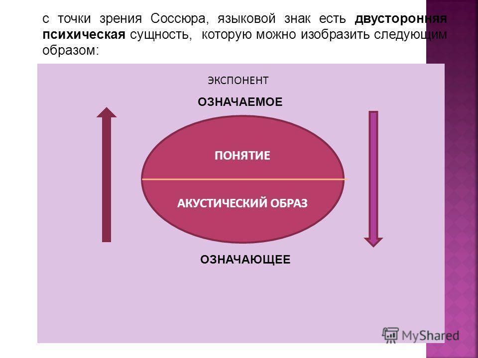 ПОНЯТИЕ АКУСТИЧЕСКИЙ ОБРАЗ ОЗНАЧАЕМОЕ ОЗНАЧАЮЩЕЕ ЭКСПОНЕНТ с точки зрения Соссюра, языковой знак есть двусторонняя психическая сущность, которую можно изобразить следующим образом:
