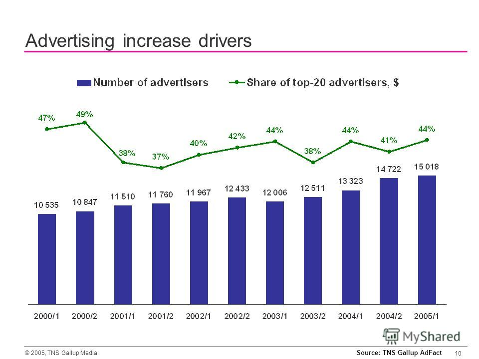 © 2005, TNS Gallup Media 10 Advertising increase drivers Source: TNS Gallup AdFact