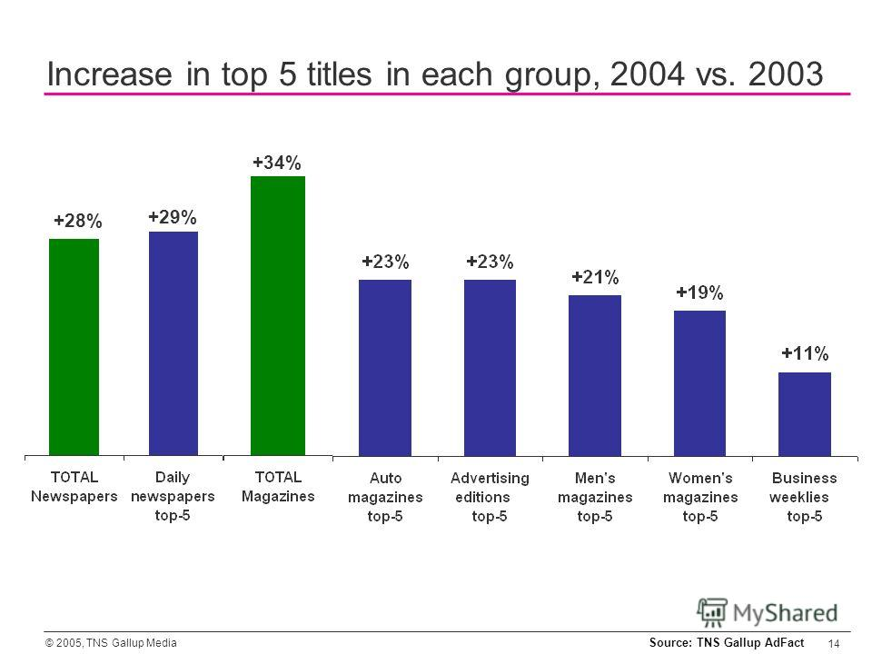 © 2005, TNS Gallup Media 14 Increase in top 5 titles in each group, 2004 vs. 2003 Source: TNS Gallup AdFact +28% +29% +34%